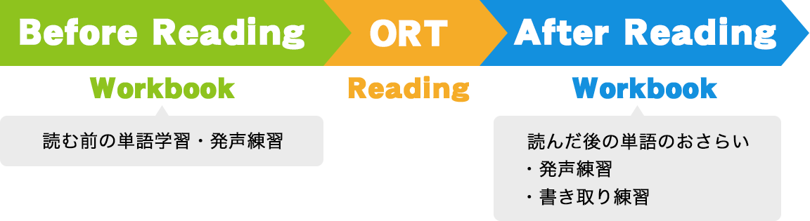 Before Reading ORT     After Reading